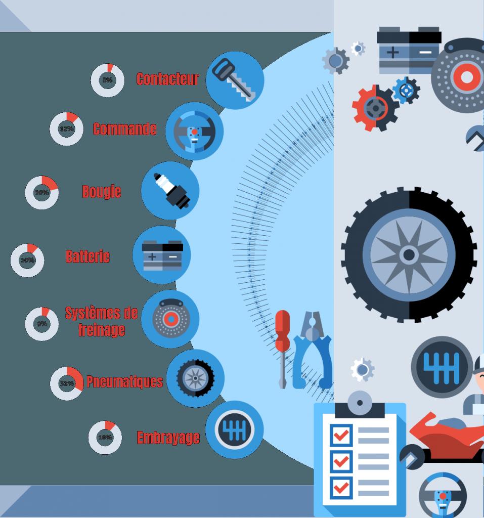 Récapitulatif des différents éléments à vérifier sur un véhicule d'occasion.